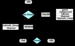 idmap-sid2uid