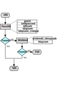 idmap-uid2sid