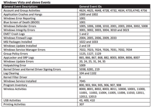 Windows Vista events and above